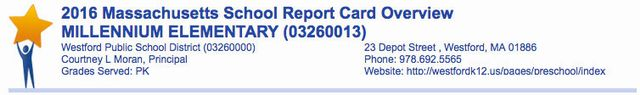 Massachusetts Report Card Overview for Millennium Elementary