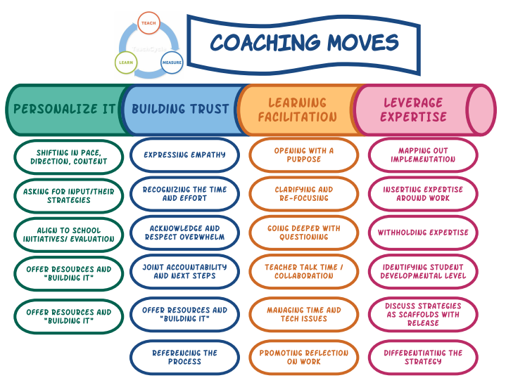 Coaching Moves